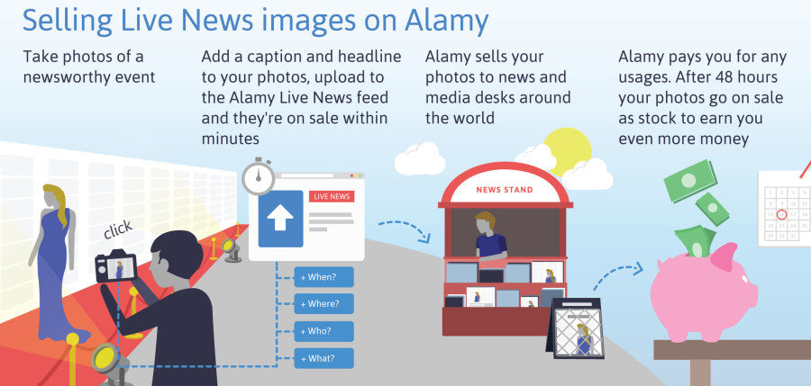 When and How do I get paid - Sell News Images - Alamy