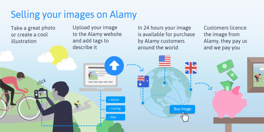 How to sell images on Alamy